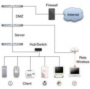 creazione di reti di computers